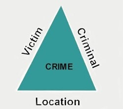 Victim - Criminal - Location