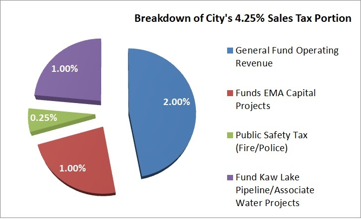 Breakdown of 4.25% Sales Tax