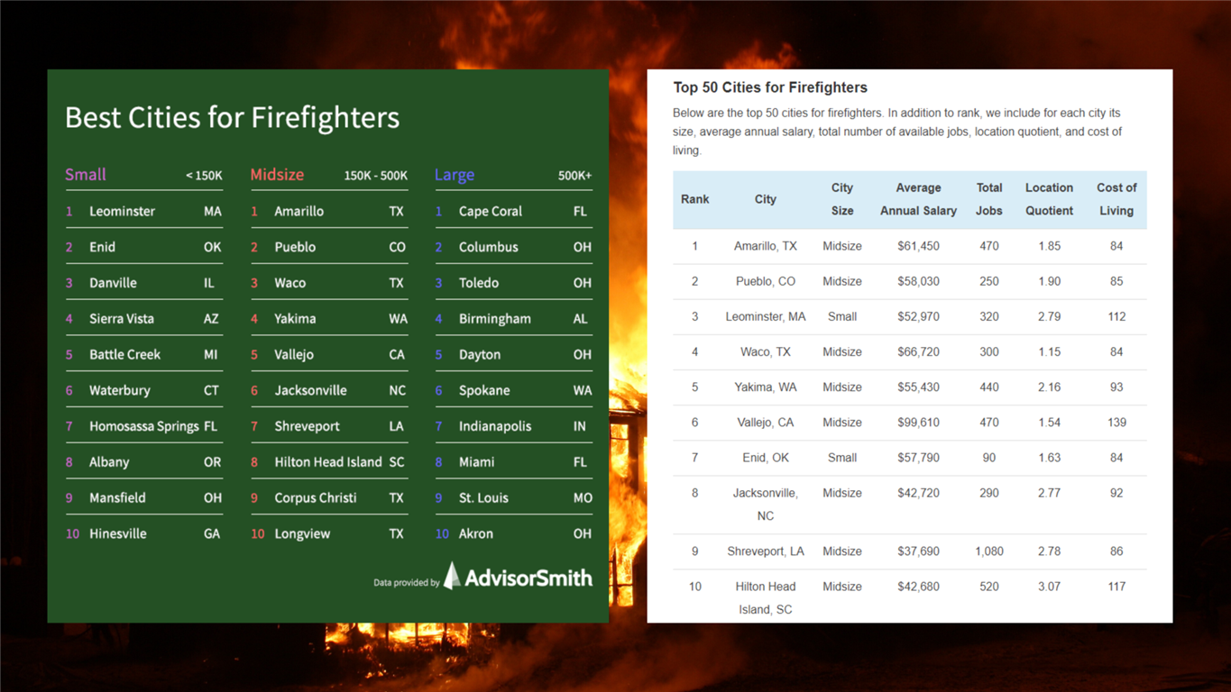 Top City for Firefighters